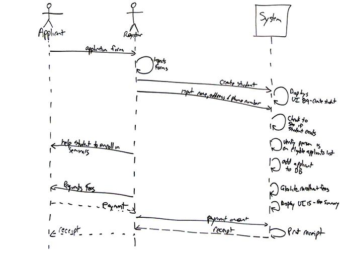 Sample sequence diagram picture from google
